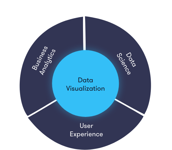 Data visualization essentially comprises three components.